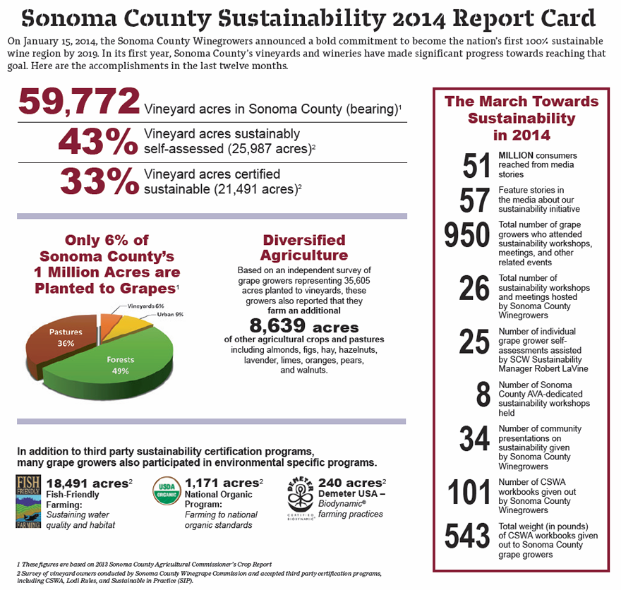 Sonoma County Sustainability 2014 Report Card