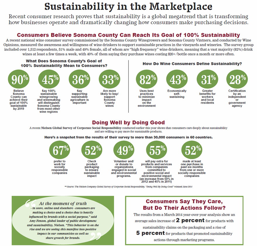 Sustainability in the Marketplace