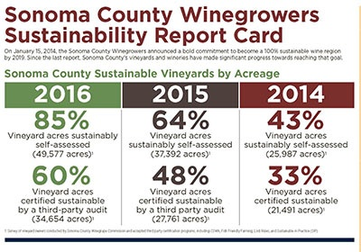 2016 Sustainability Report Card